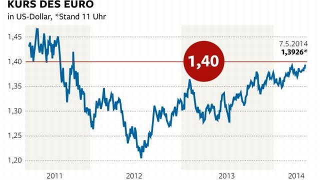 made-in-germany-rs-kurs-euro