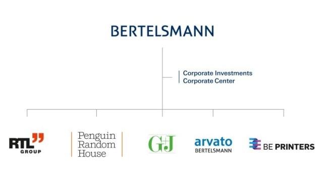 """Bertelsman"" u 2015. udvostručio profit"