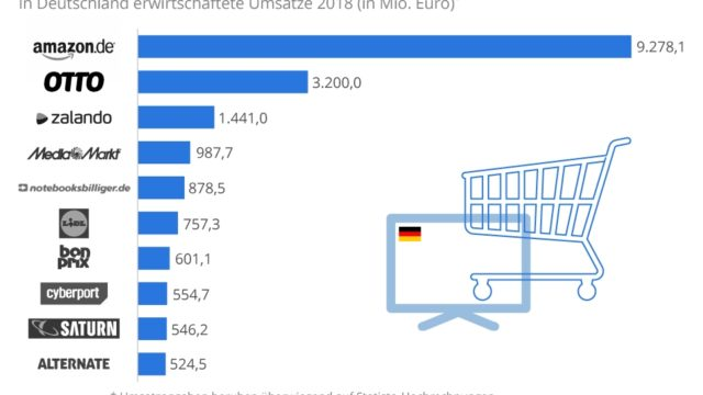 Najboljih 10 internet prodavnica u Nemačkoj 2019.