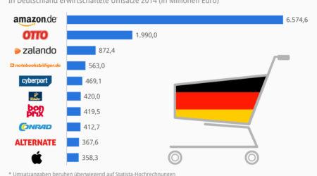 Najboljih 10 online shop-ova u Nemačkoj 2014.
